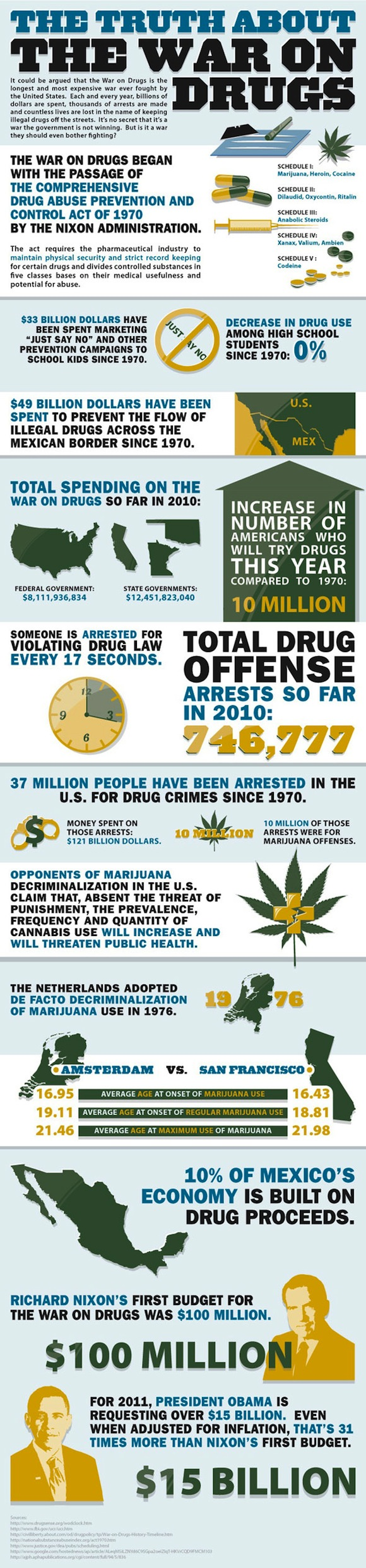 War On Drugs Info Graphic